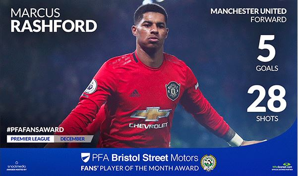 Manchester United's Marcus Rashford Wins Fans' Player of the Month Award