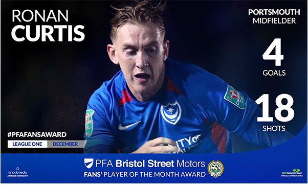 Portsmouth's Ronan Curtis Wins Fan's Player of the Month Award