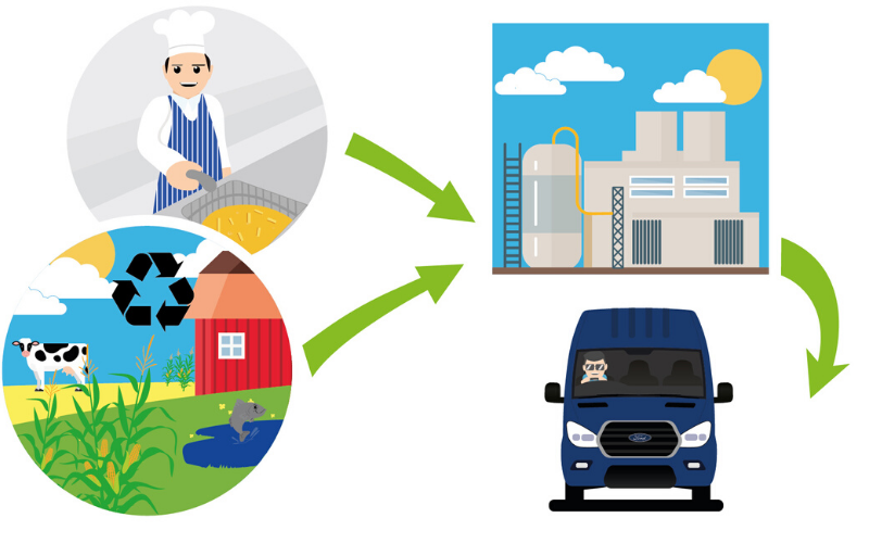 Ford Transit Vans Are Cooking On Oil