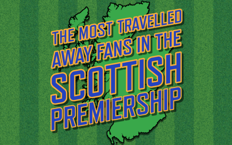 The Most Travelled Away Fans in the Scottish Premiership