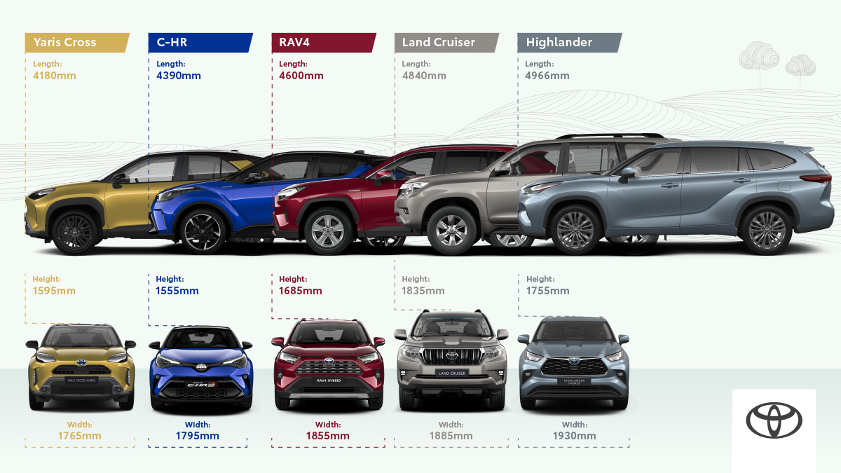 All-New Yaris Cross Boosts Toyota's Hybrid Electric SUV Line Up