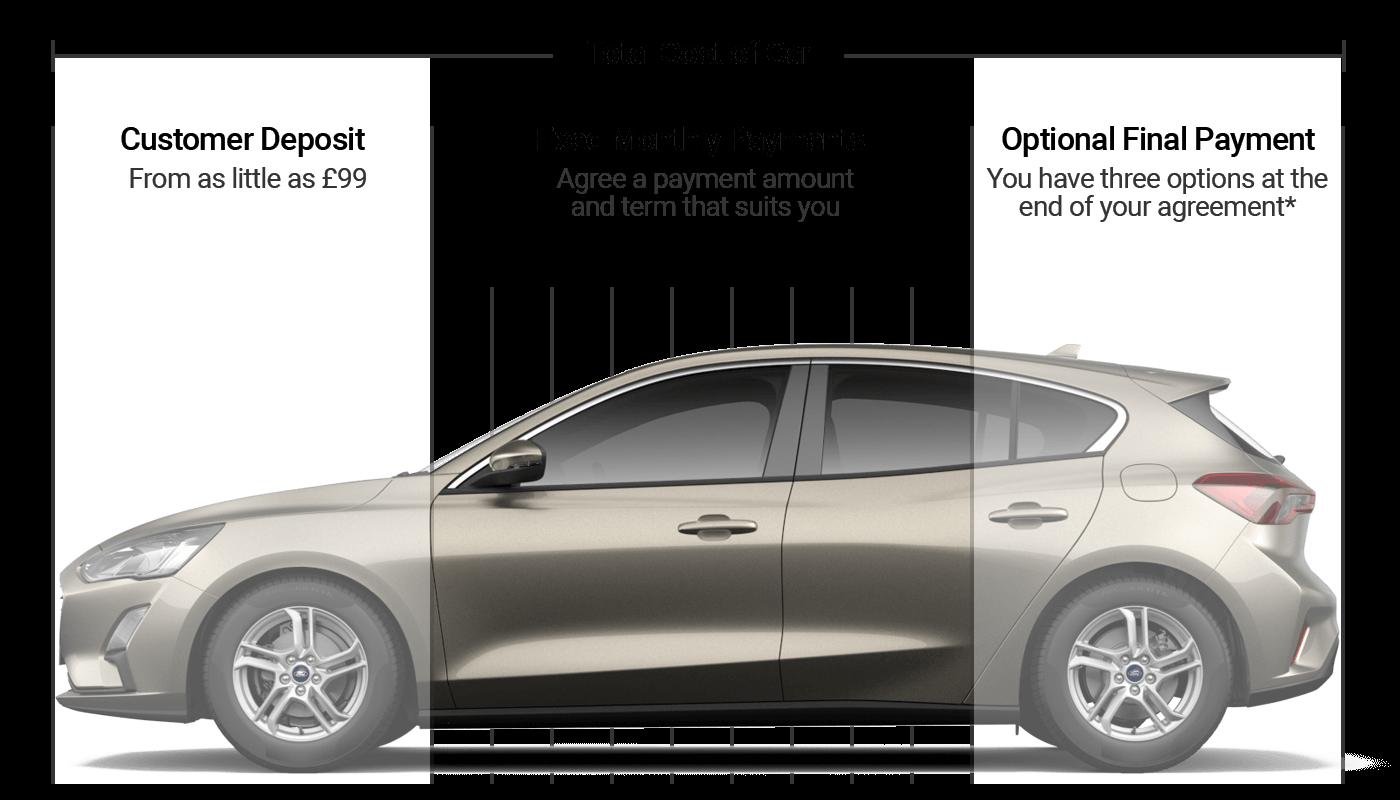 ed44635863 Car Finance Explained