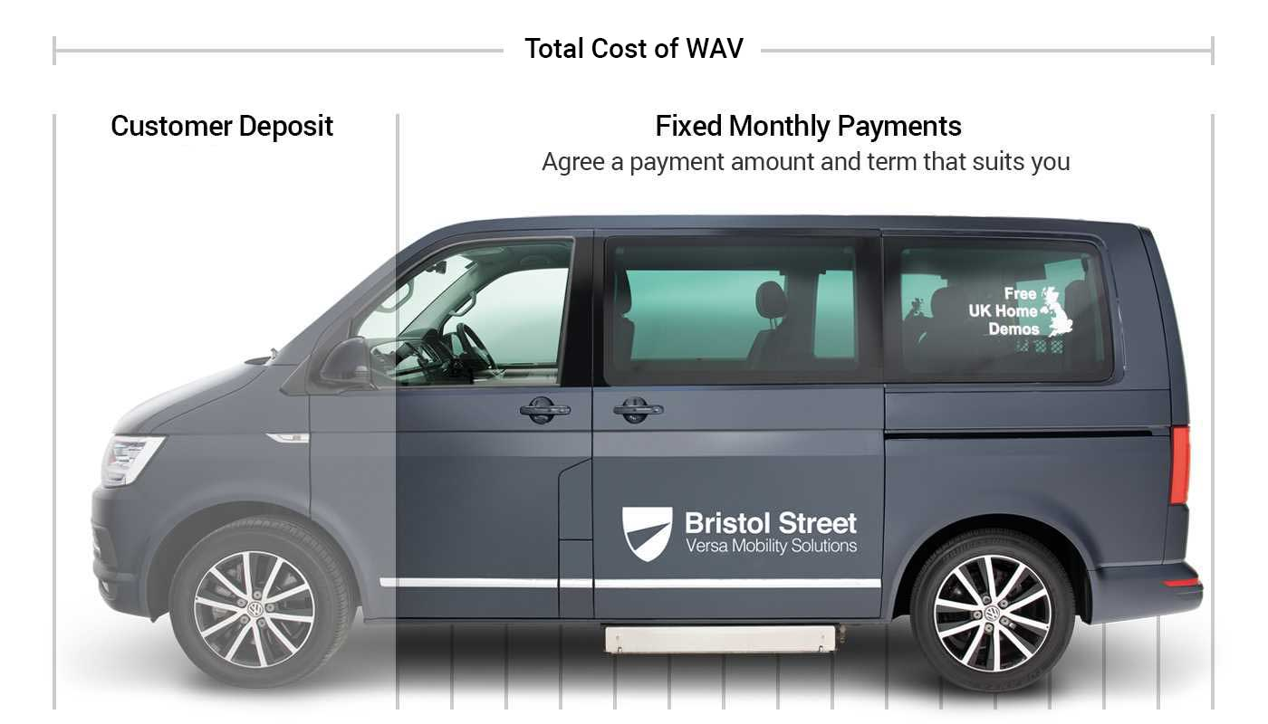 WAV Finance Explained